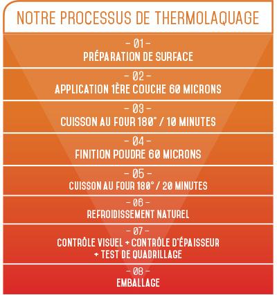 processus thermolaquage epoxy 3000